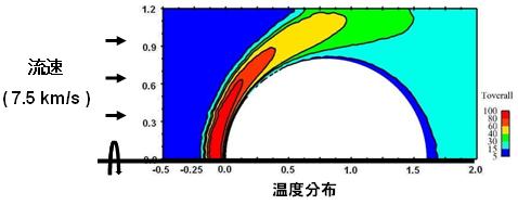 高超音速稀釋流分析(真空)