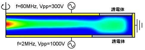 2頻率CCP等離子體數值模擬